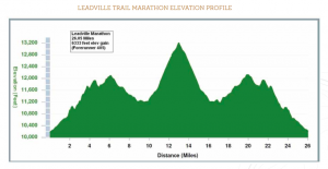 Leadville Marathon elevation map